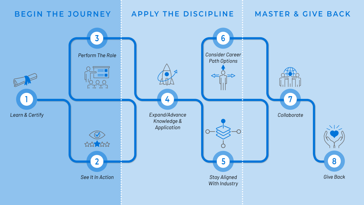 map showing practitioner's journey highlighting begin the journey