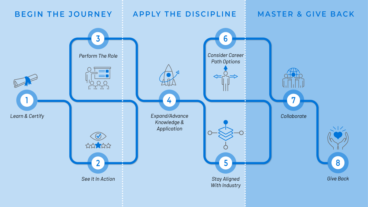 map showing practitioner's journey highlighting master and give back