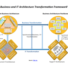 Diagram illustrating relationship between business and IT architecture