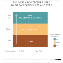 Block digram representing high and low value for business architecture based on size of organization