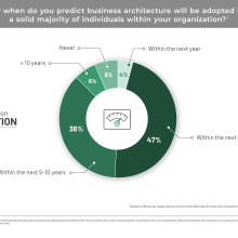 Pie chart showing adoption of business architecture