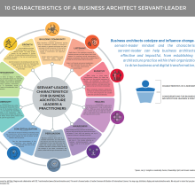 Spoke diagram illustrating servant-leader characteristics