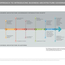 Graphic showing business architecture governance introduction points and milestones