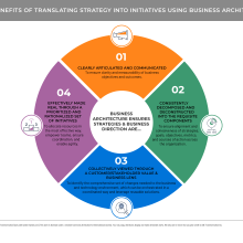 Pie shaped chart showing four benefits of using business architecture
