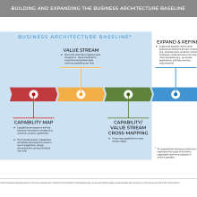 Progressive chevrons showing business architecture baseline and expanded activities