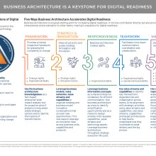 Illustrative diagram show five ways business architecture accelerates digital readiness