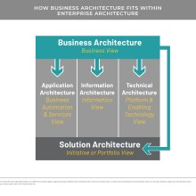 Conceptual diagram illustrating how business architecture fits with EA