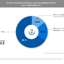 Pie chart showing percentage of organizations with formal business architect roles