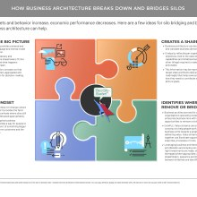 Four quadrants showing how business architecture can reduce siloed mindsets and increase productivity in the organization