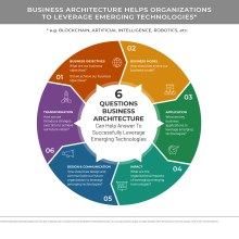 Circular diagram answering 6 questions that business architecture can answer regarding emerging technologies