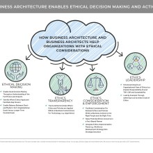 Illustrative diagram showing how business architecture enables ethical decision making