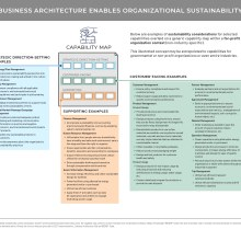 Diagram showing how business architecture enables organizational sustainability