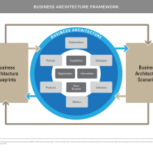 Classic BIZBOK diagram showing business architecture ecosystem and framework