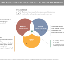 Venn diagram showing how business architecture helps organizations of all sizes
