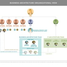 Organization chart from business architecture perspective