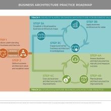 Diagram representing roadmap path for business architecture practice