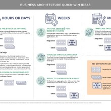 Visual table featuring quick-win ideas brought to you by business architecture