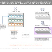 Diagram representing business architecture, organization and ecosystem