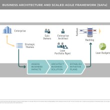Flow diagram showing relationship between business architecture and Agile Framework