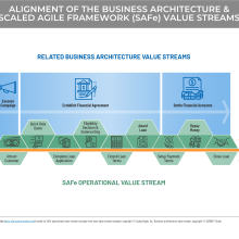 flow diagram depicting the alignment of business architecture value streams and SAFe value stream