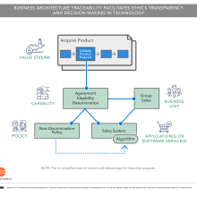 Diagram showing business architecture traceability