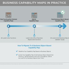 Diagram showing how to migrate to a business object-based capability map