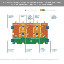 Zig-saw puzzle diagram representing business model canvas building blocks & business architecture domains