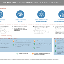 Table showing business model actions and the role of business archtitects