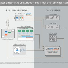 Detailed diagram showing connections between business architecture and IT architecturechitectureure