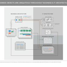 Network diagram showing relationship of business objects throughout business and IT architecture