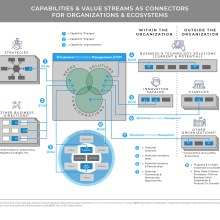 Detailed diagram showing relationship between capabilities and value streams as connectors for organizations