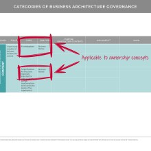 Table showing business architecture governance