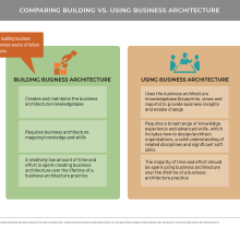 Comparative table showing building versus using business architecture