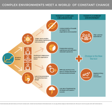Diagram showing today's complex organization and today's current ever-changing environment