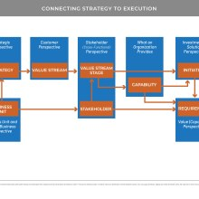 Conceptual flow chart showing the connections between strategy and execution