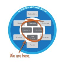 Business architecture ecosystem - core domains