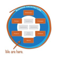 Business architecture ecosystem - extended domains