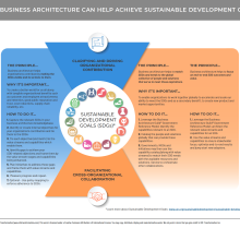 Diagram illustrating how business architecture helps support SDGs