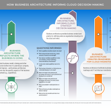 Illustration/diagram depicting how business architecture informs cloud decision making
