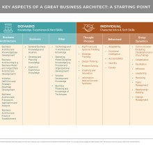 Six column diagram showing key aspects of a great business architect