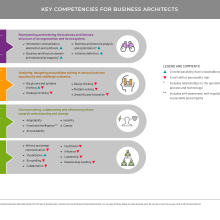Diagram showing competencies for business architects