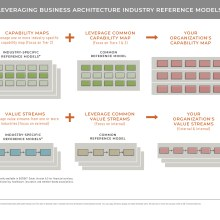 Diagram representing industry reference models leveraged by business architecture