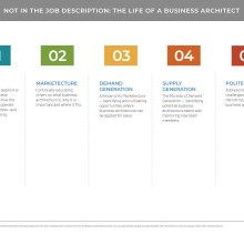 Table showing roles and characteristics of a business architect
