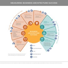 Circular diagram with quadrants that represent value to org and maturity of business architecture practice