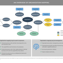 An org map from business architecture perspective