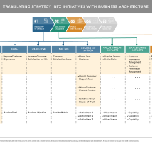 Table diagram showing how strategy is translated into initiatives