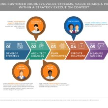 Strategy to execution chevron with customer journey overlay